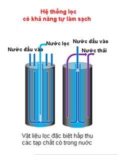 Máy lọc nước shiny