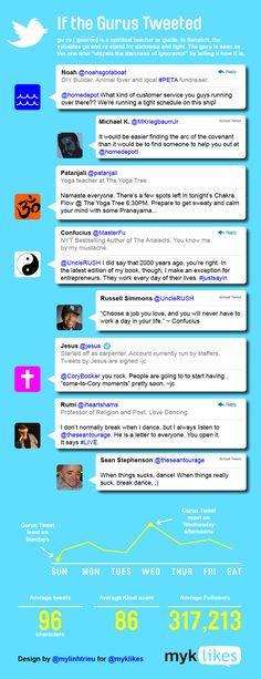 If historical gurus tweeted... via @kinomacgregor