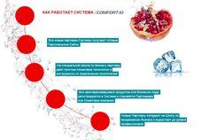 Витаспреи - Привлечение партнеров в AliveMax