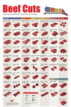 Beef cuts and recommended cooking methods Handy guide!   Download full size and print from the website #beef #cuts #guide