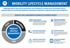 Mobility Lifecycle Management is a Service Level Agreement (SLA)-defined solution designed to remove uncertainty and establish predictability in the creation and #management of complex, multi-operating system #mobile device environments.