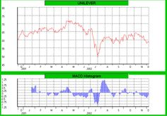 Beleggen, Trading, Geld en Economie: Macd Histogram