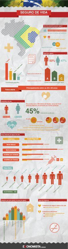 O setor de seguros de vida no Brasil hoje
