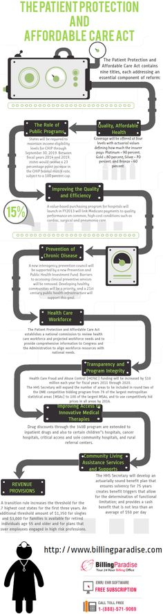 INFOGRAPHCIS- Patient Protection and Affordable Care Act #Obamacare #ACA