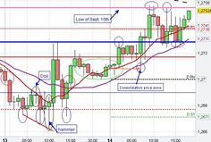 EUR/USD Technical Chart Analysis/Patterns Euro US Dollar Day Trading Signals/Setups Forex FX Market