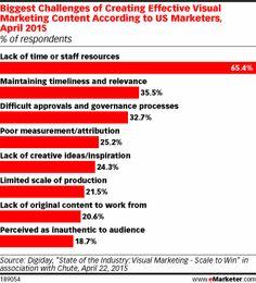 Visual Marketing: Creatives Need Data Too - eMarketer