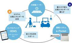大容量ソーラー:昼 もちろん太陽エネルギーを活用 蓄電システム e-Pocket:夜 蓄エネで夜も太陽エネルギーで暮らす コンサルティングHEMS スマートハイム・ナビ:省エネ生活をサポート