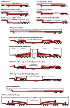 See trailer dimensions available for flatbed, heavy haul, and oversize load trucking services and find the best trailers for your freight transportation services with Midwest Heavy Haul. Big Rig Trucks, Rc Trucks, Diesel Trucks, Semi Trucks, Custom Big Rigs, Custom Trucks, Wooden Toy Trucks, Best Trailers, Truck Transport