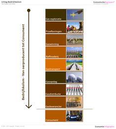 Bedrijfskolom Gas. Voor uitleg en meer voorbeelden http://www.economische-begrippen.nl/bedrijfskolom