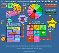 Click on the link to 'How to Do Research' on the blog article. Takes you to this map in an interactive format that teaches kids how to research.