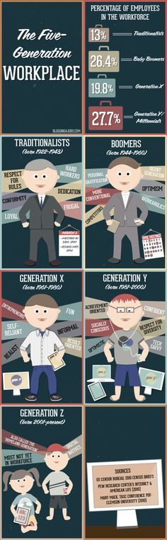 5 generations in the workplace. Are you #Marketing to them? #RH #Management