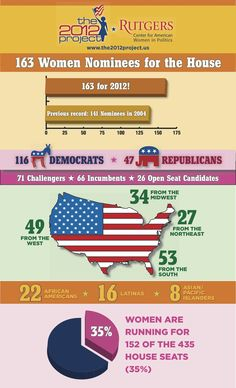 via http://www.cawp.rutgers.edu/site/pages/election_tracker.php #ElectWomen2012