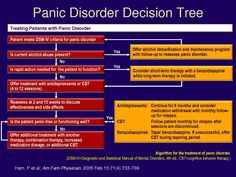 Decision Tree for Panic Disorder Mental Health Diagnosis, Mental Health Counseling, Mental Health Disorders, Test Anxiety, Social Anxiety, Stress And Anxiety, Abnormal Psychology, Psychology Disorders, Psychiatric Nursing