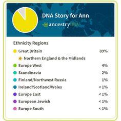 My Ancestry DNA