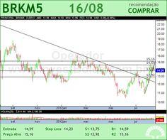 BRASKEM - BRKM5 - 16/08/2012 #BRKM5 #analises #bovespa