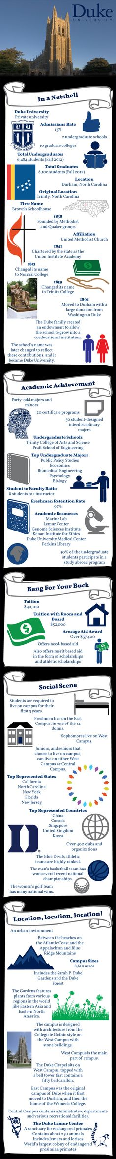 Duke University Infographic - A great model to serve as a basis for reports about other universities.