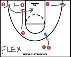 Girls Basketball Plays Diagram   Flex Offense