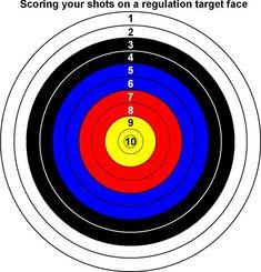Nasp archery target scoring   Archery Scoring Sheet