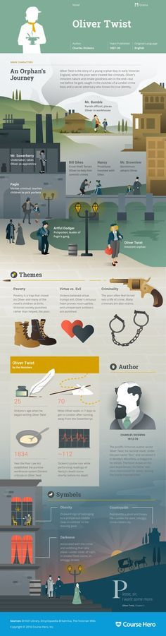 This 'Oliver Twist' infographic from Course Hero is as awesome as it is helpful. Check it out!