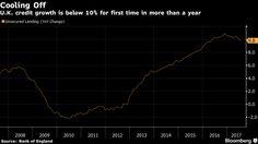 U.K. Consumer Borrowing Cools as Slowdown, BOE Action Take Toll.