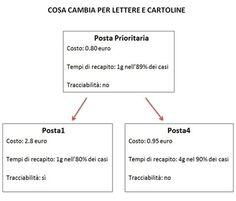Novità in arrivo per Poste Italiane: cosa cambia? - Altroconsumo