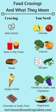 Recipes Snacks Salty Stop food cravings by giving your body the nutrients it needs. This guide explains the cravings you are having, what your body needs and the healthy foods you can eat to get those nutrients. Healthy Eating Tips, Healthy Drinks, Healthy Snacks, Diet Drinks, What Are Healthy Foods, Healthy Diet Foods, Foods That Heal, Healthy Things To Eat, Healthy Food Swaps