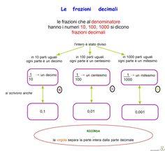 Frazioni+decimali.jpg (1600×1465)