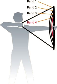 The bow trainer...view of stance and bands representation...good for excersising muscles for drawing. Used by physical therapists
