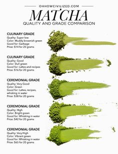 Your matcha green tea questions, answered! Find out what matcha is and what makes it so special. Get tips on how to buy matcha and I give you my favorite and trustworthy places to buy matcha online. Plus, matcha-based recipes! Matcha Tee, Matcha Drink, Matcha Dessert, Best Matcha Tea, Matcha Green Tea Latte, Avocado Smoothie, Matcha Smoothie, Smoothie Diet, Matcha Tea Benefits