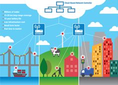 Low Power Wide Area Network        Personal Area Networks   Microchip Technology Inc.       Microchip Technology Inc.