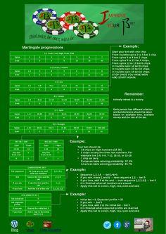 Best roulette cheat sheet Part II.