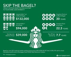 Skip The Bagel? What an Extra $5 Per Day Towards Your Mortgage Can Save You!  www.thestillingsgroup.com