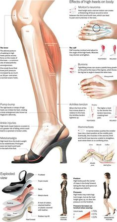 We don't want to admit it ladies, but heels are not our best friends. Check out how heels effect your body. High Heels Infographic: What Pumps Are Actually Doing To Your Feet (INFOGRAPHIC) Health And Beauty, Health And Wellness, Health Tips, Health Fitness, Health Care, Postural, Tips Belleza, Feet Care, Massage Therapy