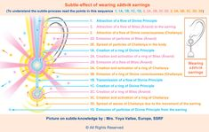 Effect of wearing spiritually pure earrings - From this drawing based on subtle-knowledge  we can understand the following points: By wearing sāttvik earrings, the Divine Principle is attracted and emitted from the earring.A flow of Bliss (Ānand) is attracted to the earring and particles of Bliss are emitted from it. Divine consciousness is attracted and spread throughout the body and environment.