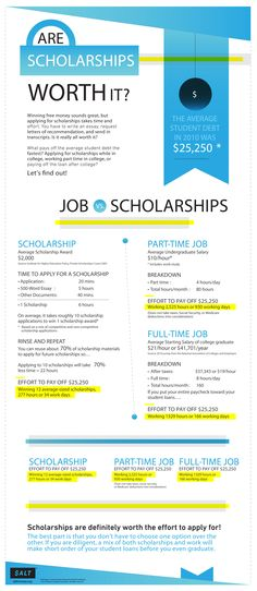 InfoGraphic: Are Scholarships Worth It? < Yes, they are!