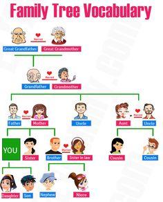 169 Kosakata Nama Anggota Keluarga Dalam Bahasa Inggris Beserta Artinya - http://www.kuliahbahasainggris.com/169-kosakata-nama-anggota-keluarga-dalam-bahasa-inggris-beserta-artinya/