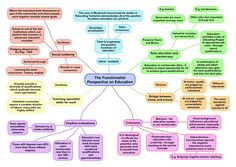 Sociological Perspectives on Education Mind Maps