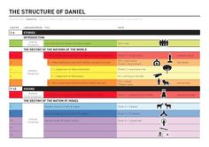 A nice infographic providing an overview of the structure of The Book of Daniel.  Check out Visual Unit website for further infographics relating to the Bible