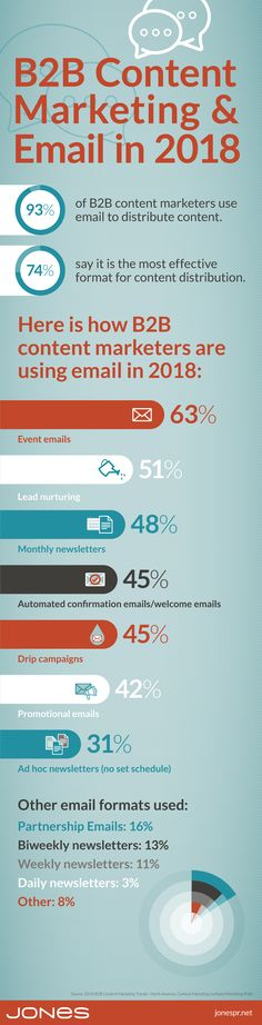 How Content Marketers Are Using Email Event emails and lead nurturing top the list of uses for email in content marketing strategies. Content Marketing Strategy, Email Marketing, Lead Nurturing, Social Media, Infographics, Top, Infographic, Social Networks, Info Graphics