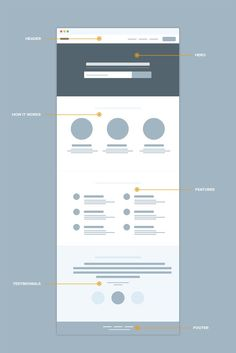 Early Wireframes by Bluroon. If you like UX, design, or design thinking, check out theuxblog.com