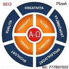 Optimalizace webových stránek pro vyhledávače . - Příspěvky – Google+ Autoservis Alfa Romeo,  Autoservis Fiat,   Autoservis Plzeň, výrobní prostory k pronajmutí.  Náhradní díly Alfa Romeo. Tvorba webových stránek.  Webdesign. Webfoto. SEO. Optimalizace.   SEO  Search Engine Optimization       SEO je proces mnoha a mnoha možností - metod je opravdu mnoho.        SEO postupů jsou stovky - prakticky neomezené možnosti         Optimalizace webových stránek Vaší firmy vychází ze základních…