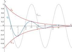 Grafik zur Lösung der Teilaufgabe 7b - Analysis I Teil 2 - Mathematik Musterabitur Bayern 2011 G8