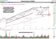 $VRSK - Verisk Analytics Inc. stock chart dated 12/09/18  Put an alert on your chart trading platform to see if Verisk reaches the support line illustrated on the graph.  If it does reach the proper price level, watch the price action to see if it pops-up on volume showing institutional support.  #chartpatterns #investing #stocks #stockchart #stocktrading #investor Stock Charts, Moving Average, Line, Investing, Cover Art, Platform, Action, Watch, Group Action