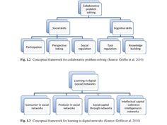 A Framework For Learning In Digital Networks