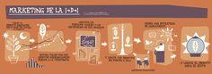 Infografía #Marketing