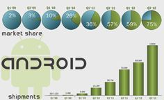 Groth of Android Market Share!!!!  #Android   More Info visit:http://goo.gl/KiA55A