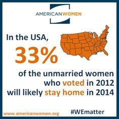 33% of unmarried women in the U.S. who voted in 2012 are likely to stay home in 2014. Votes matter, #WEmatter  - American Women