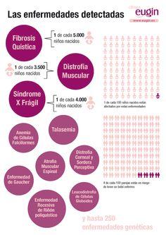 Eugin es el primer centro de Reproducción Asistida en Europa que aplica un análisis de detección de enfermedades raras a su banco de donantes. La prueba prácticamente elimina el riesgo del bebé de heredar enfermedades genéticas graves de la donante y del padre.