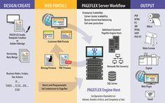 Pageflex Storefront Brand Management - Pageflex | Pando Platform Localized Marketing Platform, Pageflex Storefront Marketing Asset Marketplace and Web-to-Print, Pageflex Studio for VDP Templates
