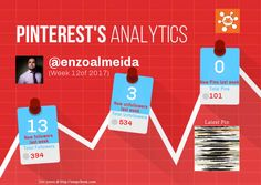 This Pinterest weekly report for enzoalmeida was generated by #Snapchum. Snapchum helps you find recent Pinterest followers, unfollowers and schedule Pins. Find out who doesnot follow you back and unfollow them.